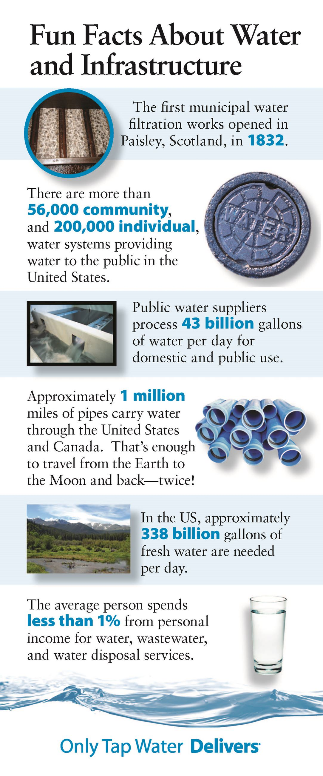 WaterFunFacts_Page_1